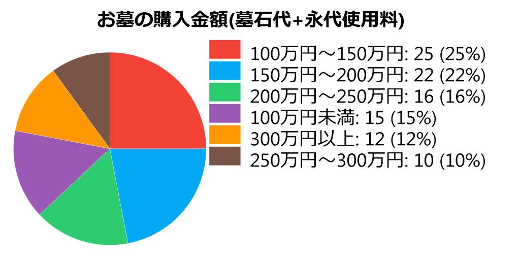 お墓の値段相場グラフ